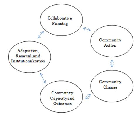 Community court research a literature review